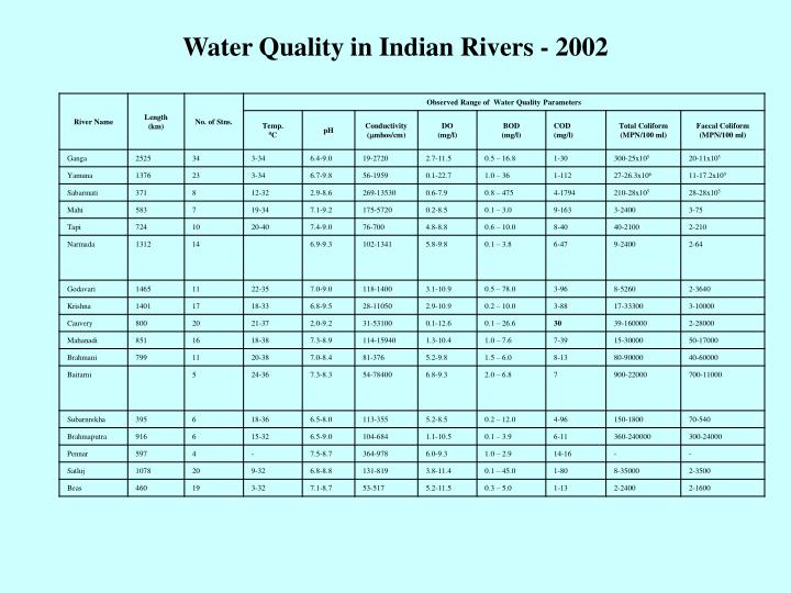 Water Quality in Indian Rivers - 2002