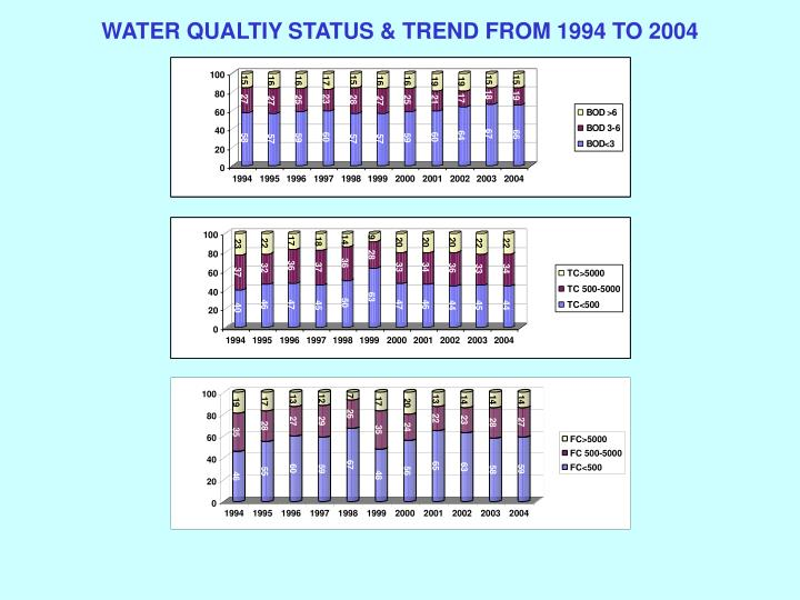 WATER QUALTIY STATUS & TREND FROM 1994 TO 2004