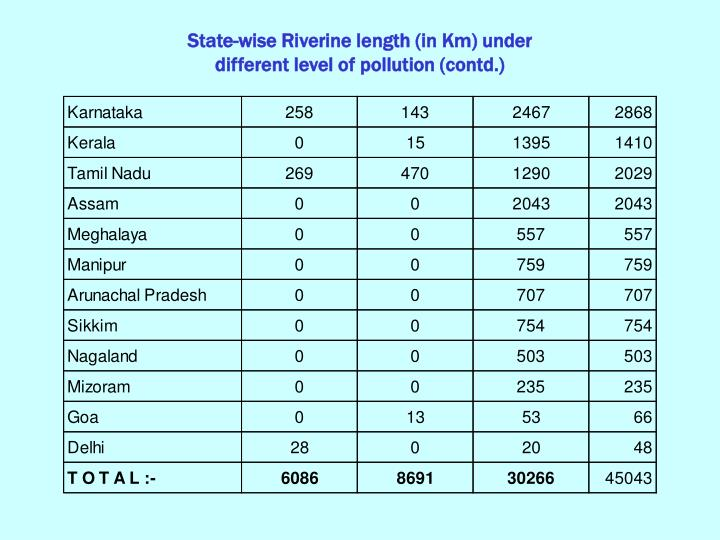 State-wise Riverine length (in Km) under