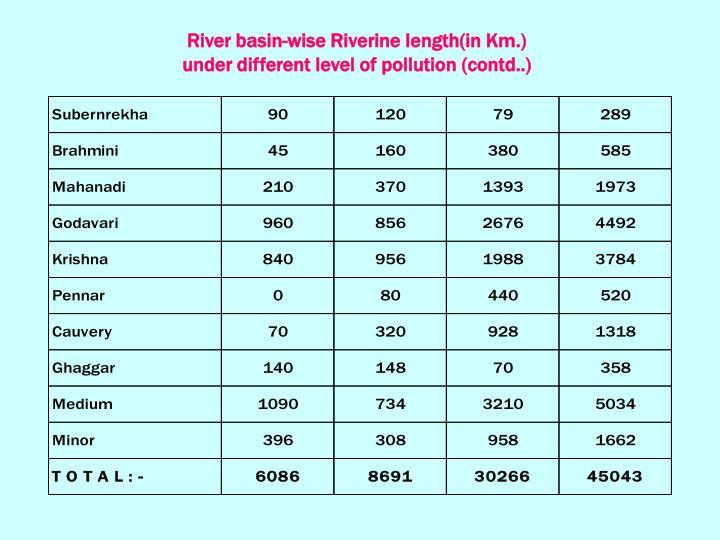 River basin-wise Riverine length(in Km.)