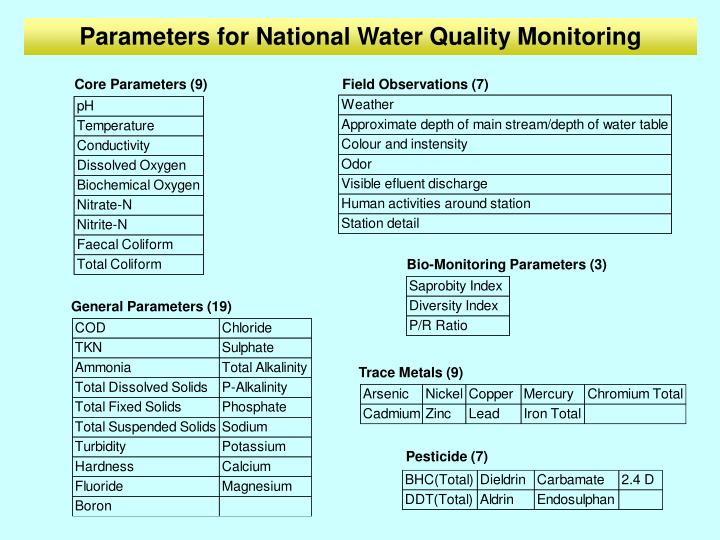 Parameters for National Water Quality Monitoring
