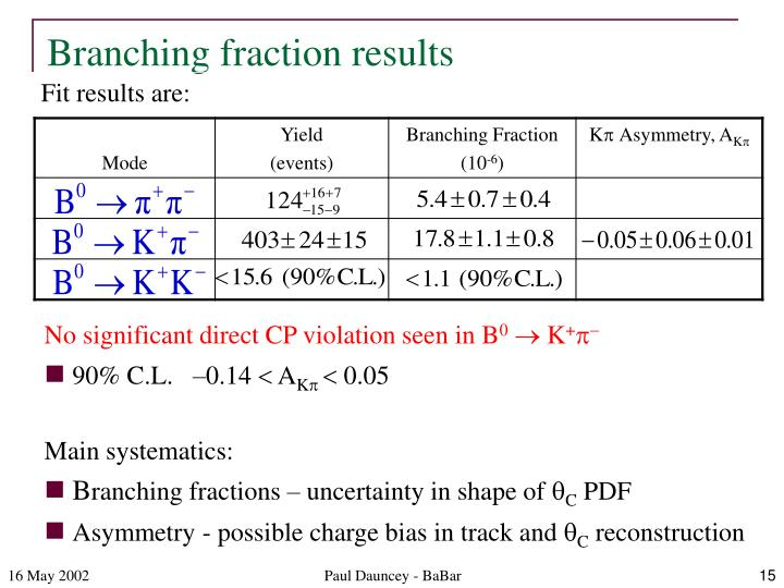 Branching fraction results