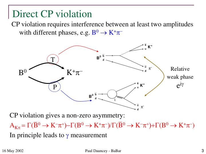 Direct CP violation