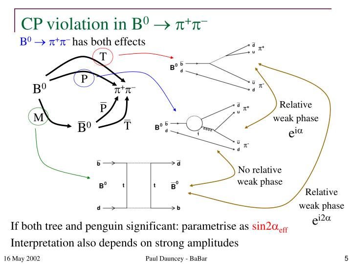 CP violation in B