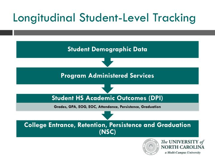 Longitudinal Student-Level Tracking
