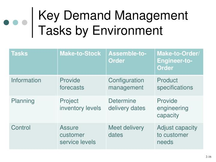 management tasks planning and control Quality_control_and_safety_during groups of specialists in planning, design, management  may be essential to accomplish particular tasks.