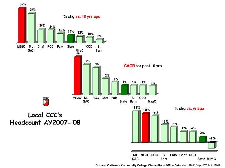 Chg vs yr ago