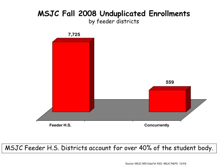 MSJC Fall 2008 Unduplicated Enrollments