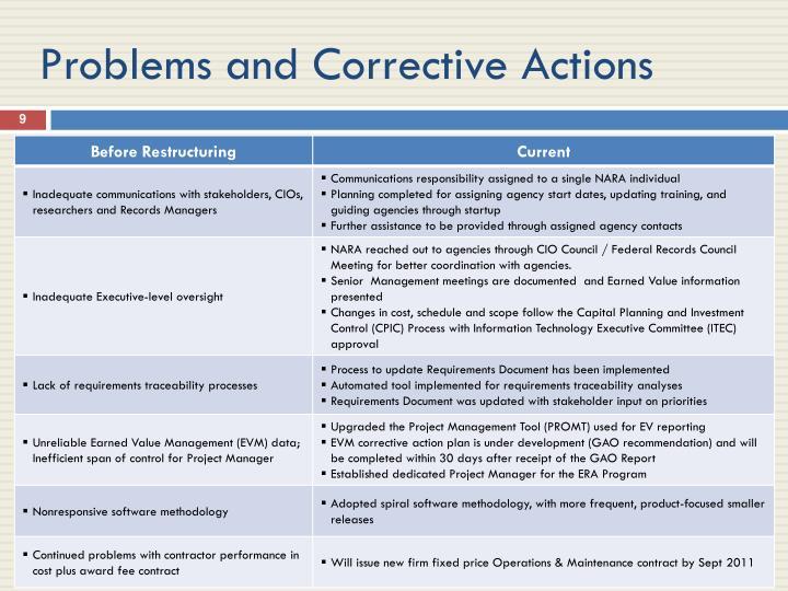 Problems and Corrective Actions