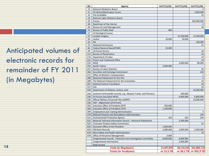Anticipated volumes of electronic records for remainder of FY 2011 (in Megabytes)