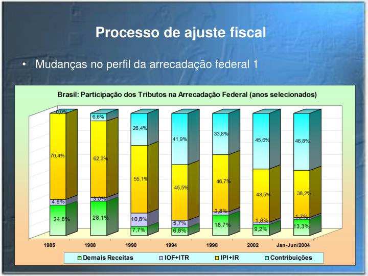 Processo de ajuste fiscal