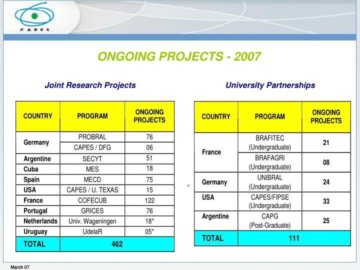 ONGOING PROJECTS - 2007