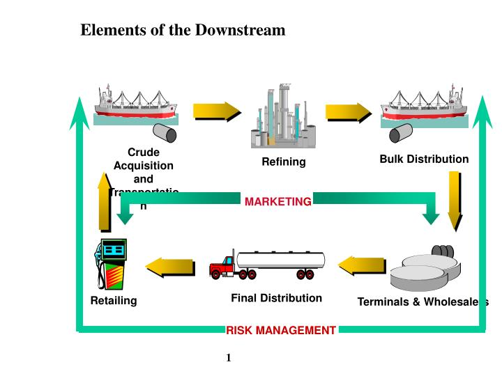 Elements of the downstream
