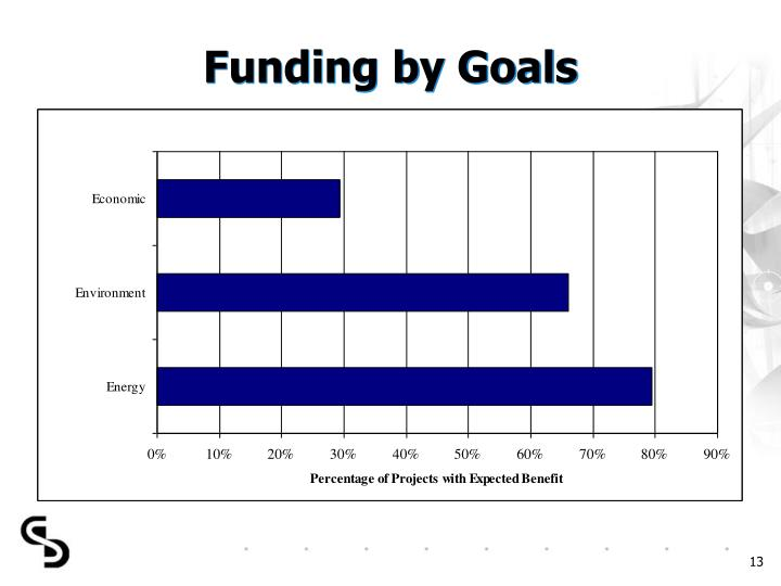 Funding by Goals