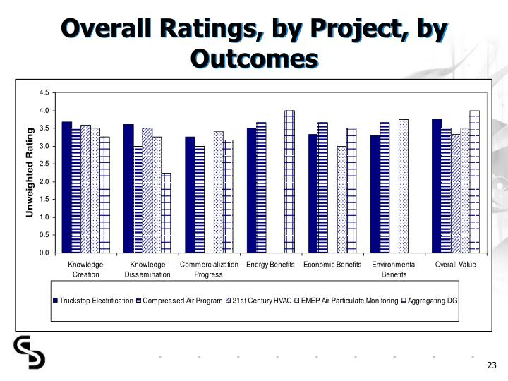 Overall Ratings, by Project, by Outcomes