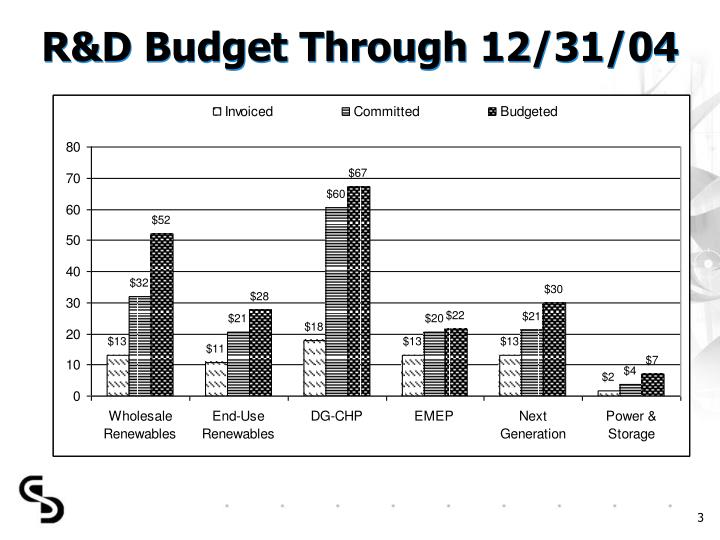 R d budget through 12 31 04