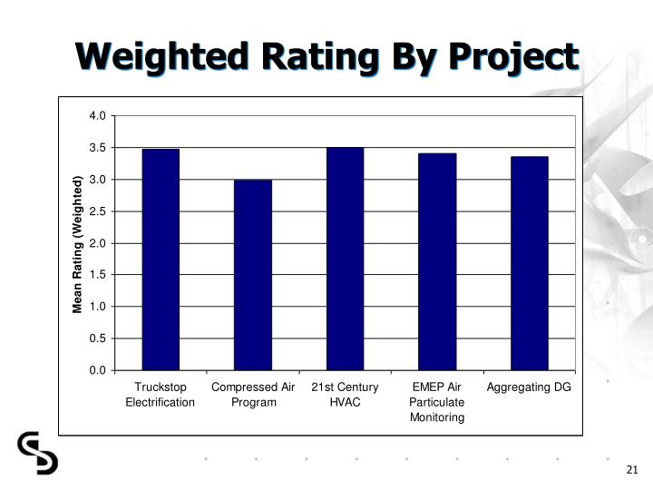 Weighted Rating By Project