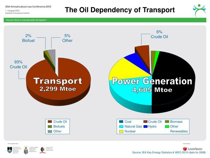 CoalCrude OilBiomass