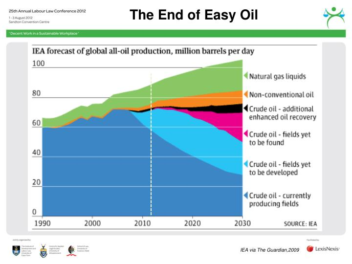 The End of Easy Oil