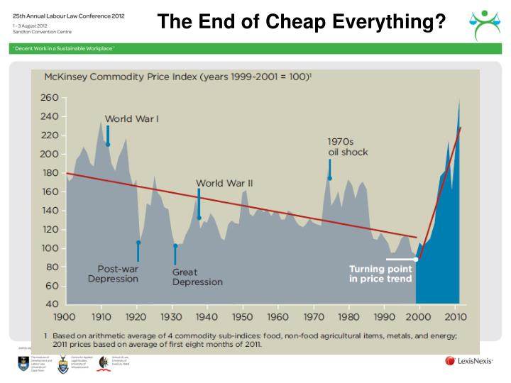 The End of Cheap Everything?