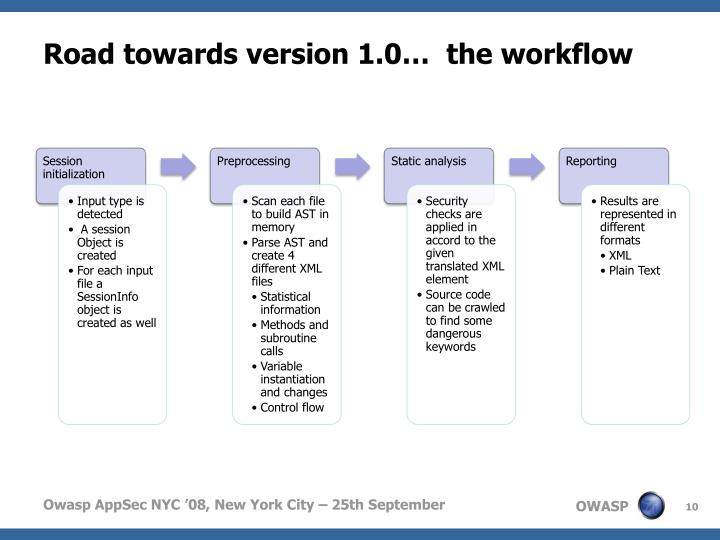 Road towards version 1.0…  the workflow
