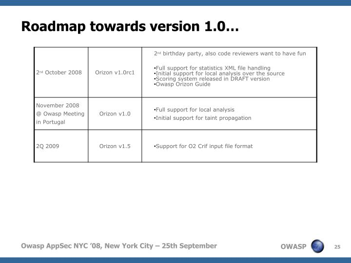 Roadmap towards version 1.0…