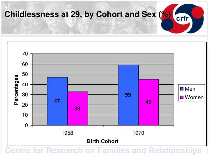 Childlessness at 29, by Cohort and Sex (%)