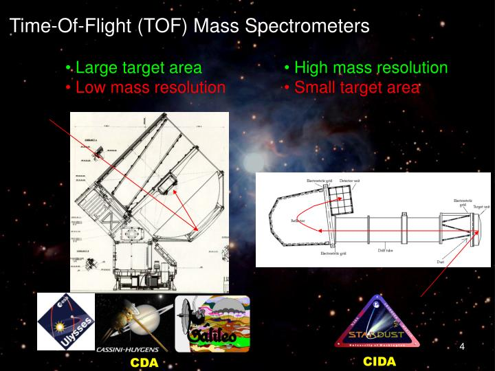 Time-Of-Flight (TOF) Mass Spectrometers