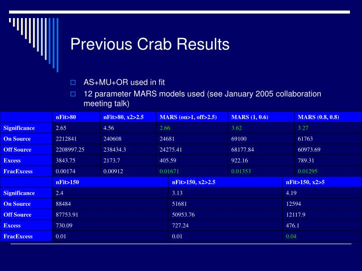 Previous Crab Results