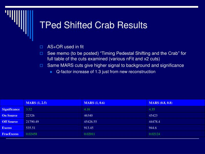 TPed Shifted Crab Results