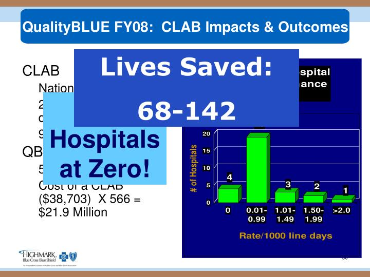 QualityBLUE FY08:  CLAB Impacts & Outcomes