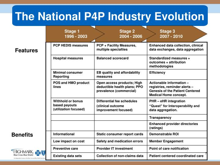 The National P4P Industry Evolution