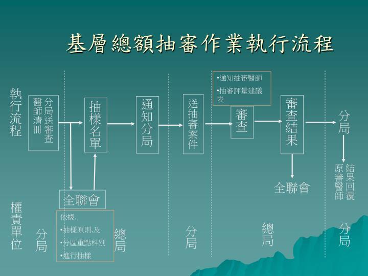 基層總額抽審作業執行流程