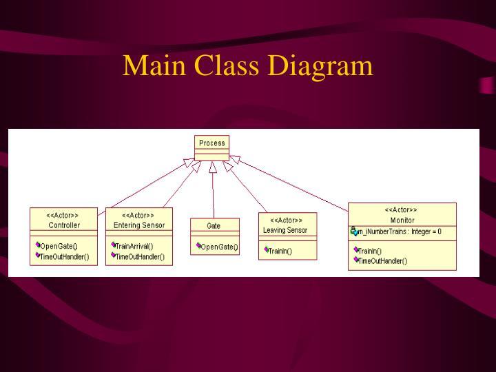 Main Class Diagram