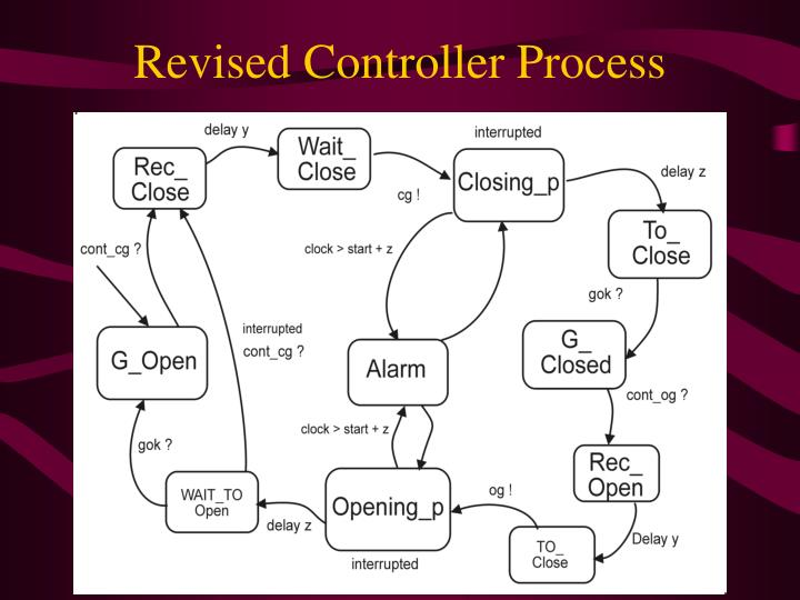 Revised Controller Process