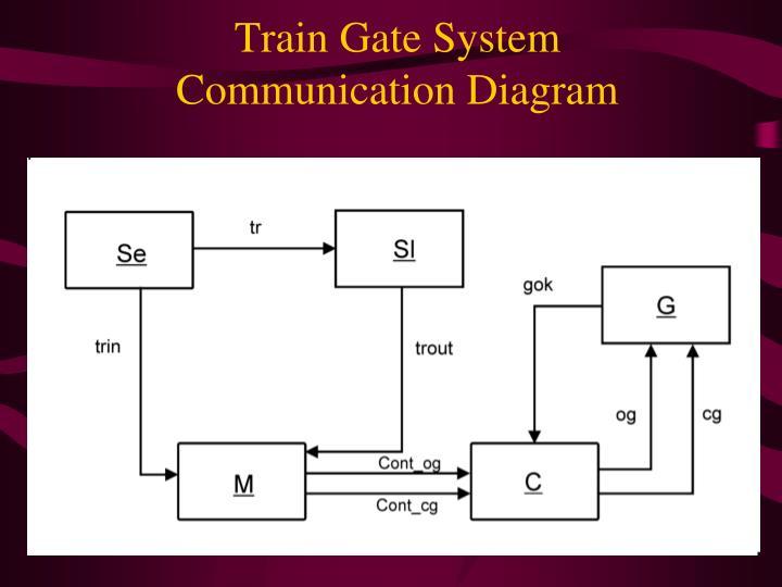Train Gate System