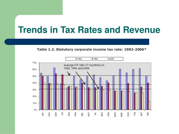 trends and issues in income tax policy Paper prepared for the world bank course on practical issues of tax policy in   compared with alternatives in indirect taxation, the vat has more revenue  a  similar trend is applied to developing countries, which typically rely more on  sales.