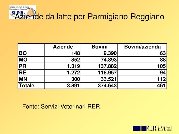 Aziende da latte per Parmigiano-Reggiano