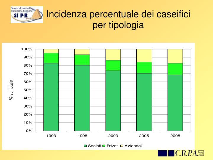 Incidenza percentuale dei caseifici per tipologia
