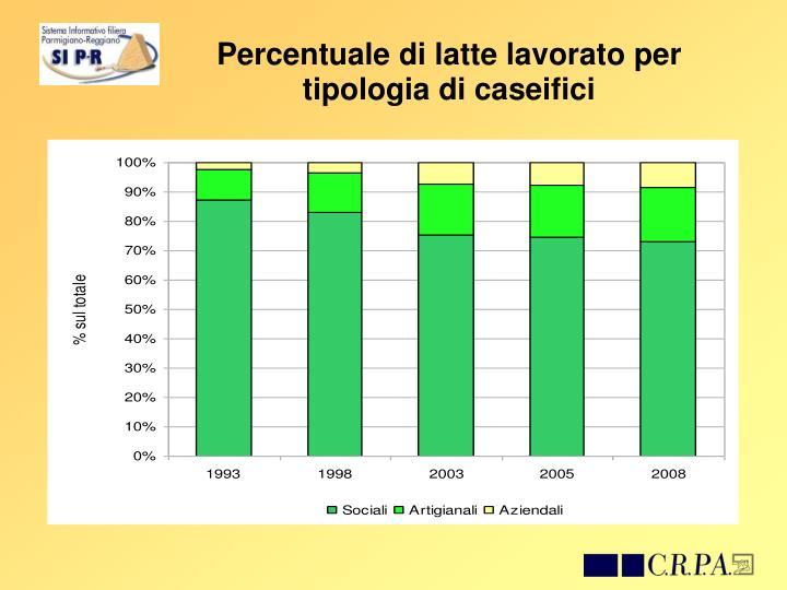 Percentuale di latte lavorato per tipologia di caseifici