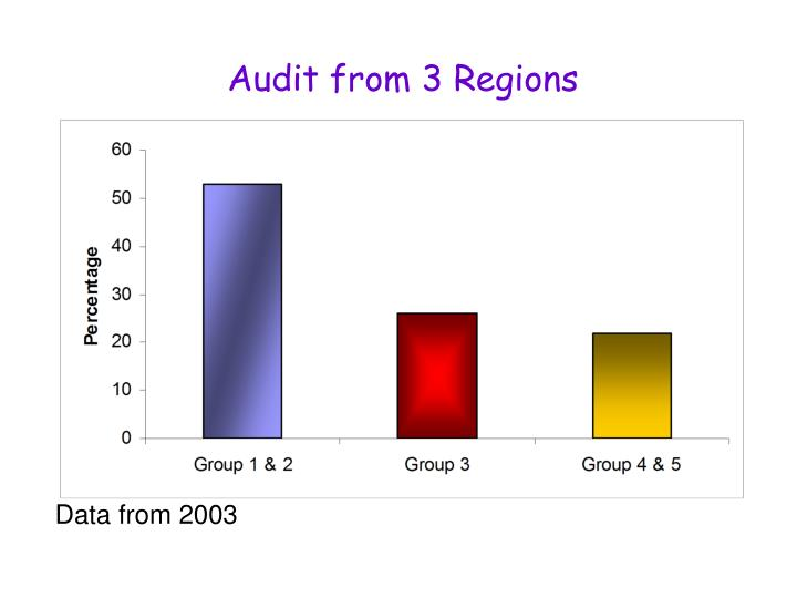 Audit from 3 Regions