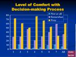 level of comfort with decision making process