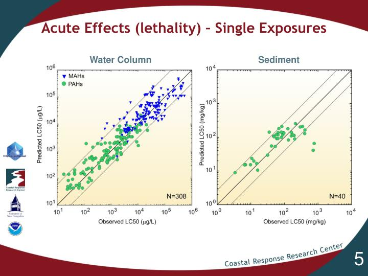 Acute Effects (lethality) – Single Exposures