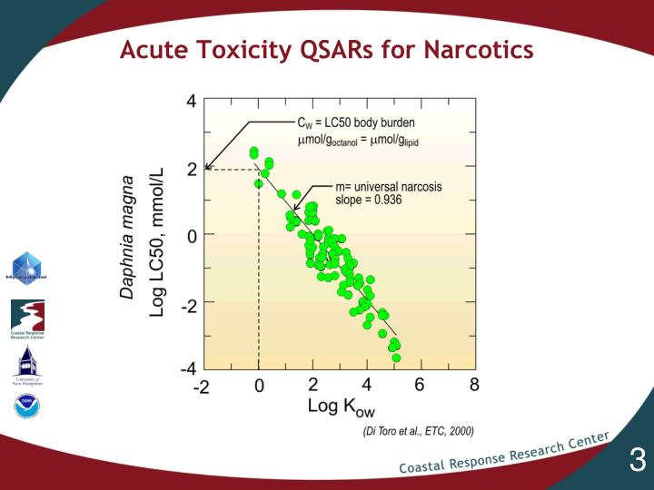 Acute toxicity qsars for narcotics