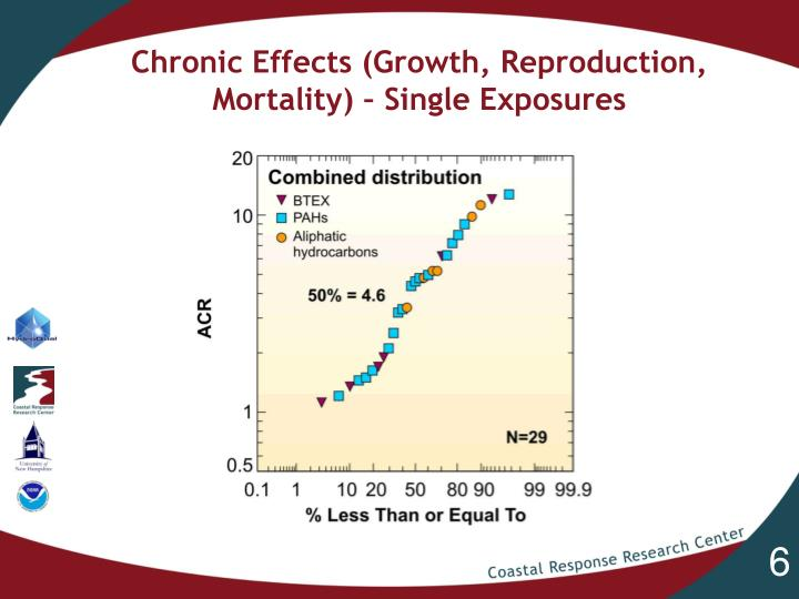 Chronic Effects (Growth, Reproduction, Mortality) – Single Exposures