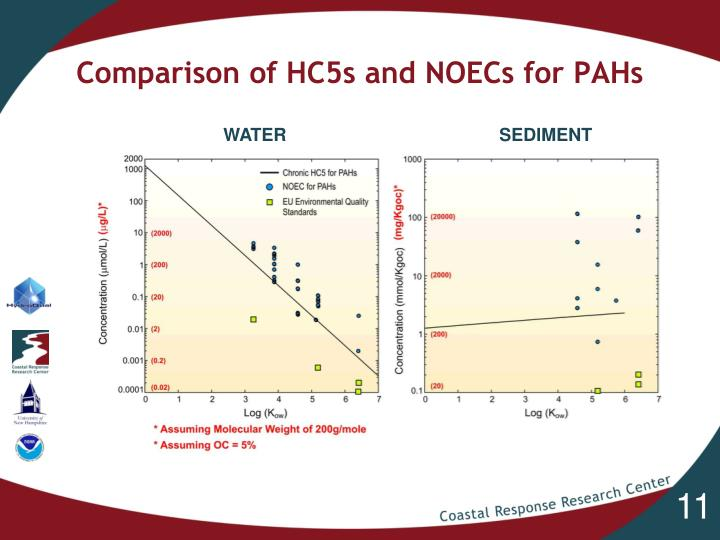 Comparison of HC5s and NOECs for PAHs