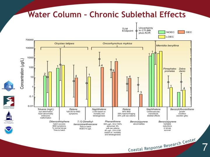 Water Column – Chronic Sublethal Effects