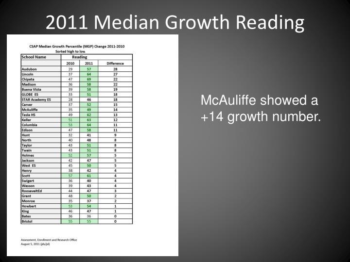 2011 Median Growth Reading