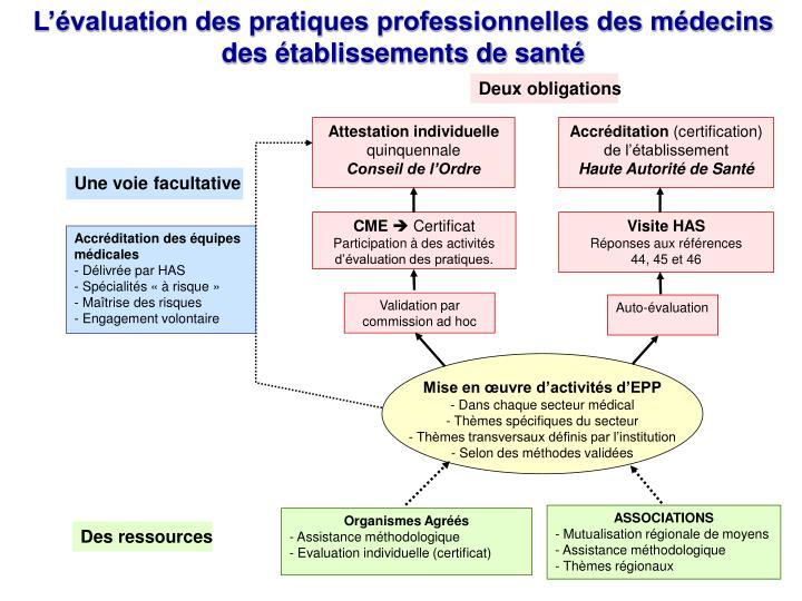 L'évaluation des pratiques professionnelles des médecins des établissements de santé