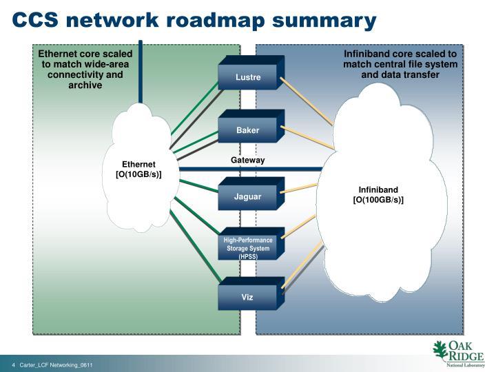 CCS network roadmap summary